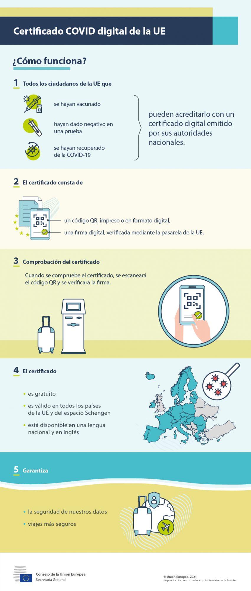 Infografia certificado covid-19 Unión Europea